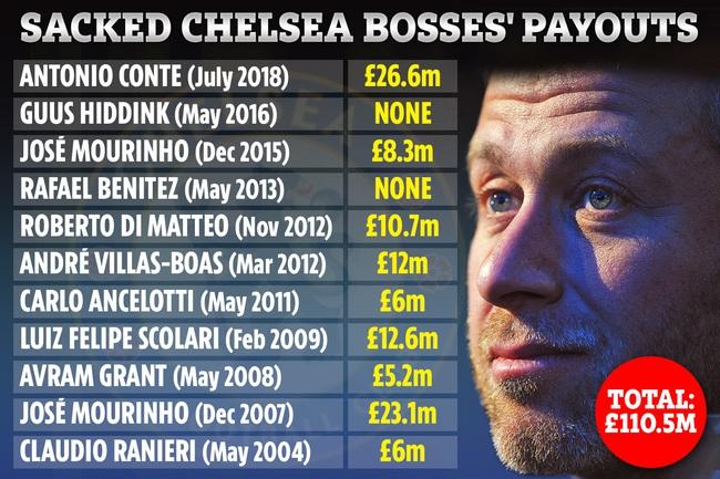 Choáng với số tiền Chelsea đền bù cho HLV dưới thời Abramovich - Ảnh 1.