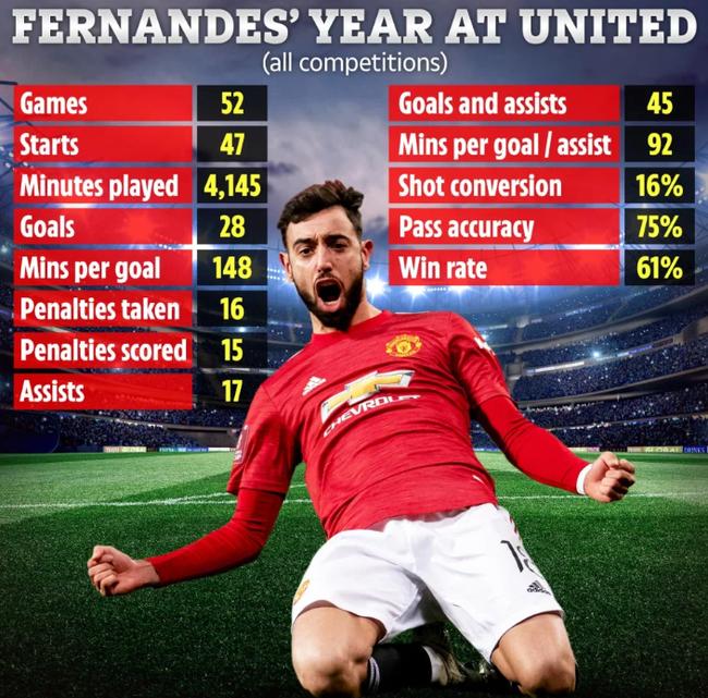 Thông số ấn tượng của Bruno Fernandes kể từ khi anh đến M.U.