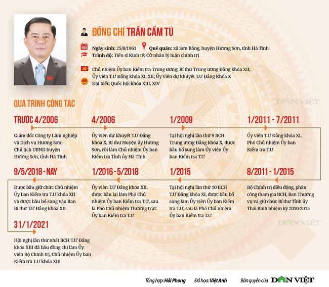 Infographic: Chủ nhiệm Ủy ban Kiểm tra T.Ư khóa XIII Trần Cẩm Tú - quá trình công tác - Ảnh 1.