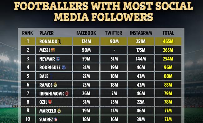 Bỏ xa Messi, Ronaldo vô đối trên mạng xã hội - Ảnh 1.