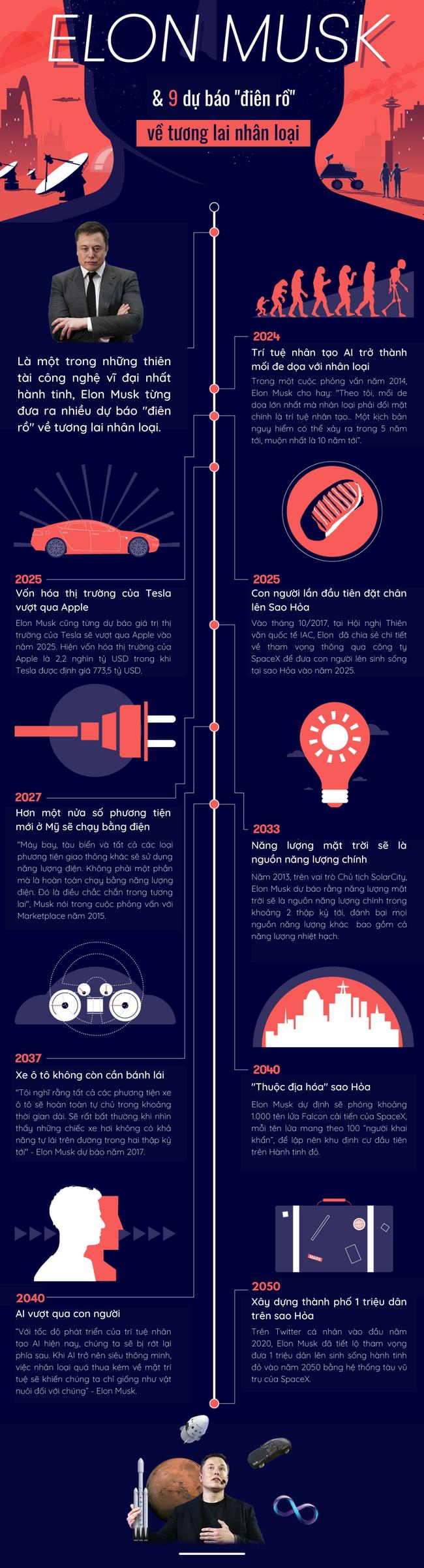 """9 dự báo """"điên rồ"""" về công nghệ tương lai của tỷ phú giàu nhất hành tinh Elon Musk - Ảnh 3."""