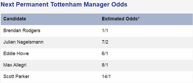 Top 5 ƯCV nặng ký thay thế Mourinho: Bất ngờ với vị trí số 1 - Ảnh 2.