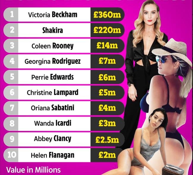 Top 10 nàng WAGs giàu nhất thế giới.