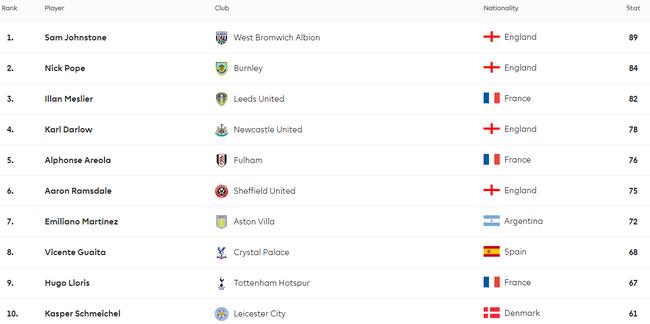 """Thủ môn cứu thua nhiều nhất Premier League: Gọi tên """"người thừa"""" M.U - Ảnh 2."""