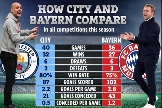 Thành tích, phong độ của Man City và Bayern Munich.