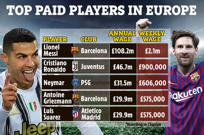 Top 5 cầu thủ lương cao nhất châu Âu.