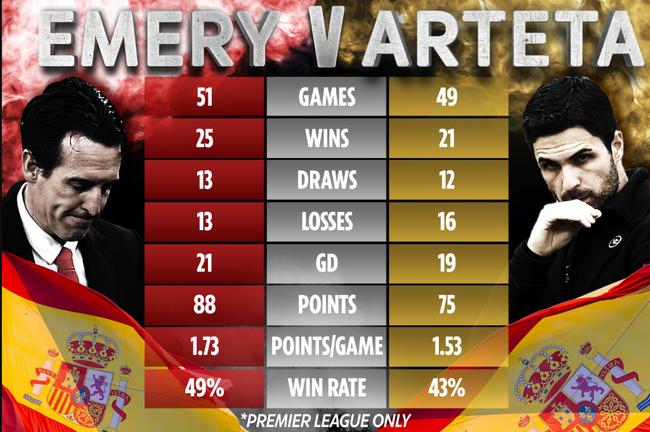 So sánh thành tích của Emery và Arteta.