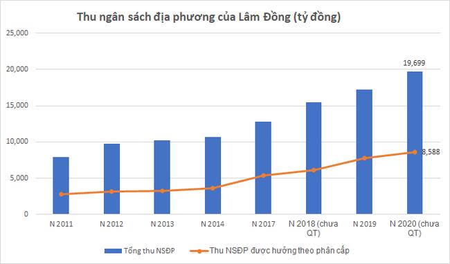 """Lâm Đồng """"đặt cược"""" vào cao tốc Tân Phú – Bảo Lộc?  - Ảnh 1."""