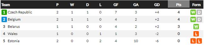 """Lukaku """"giải cứu"""" Bỉ trước CH Czech, HLV Martinez nói gì? - Ảnh 3."""