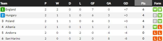 ĐT Anh thắng trận thứ 2 liên tiếp, Southgate ca ngợi 1 người - Ảnh 3.