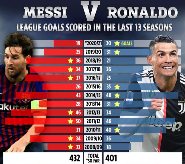 So sánh thành tích ghi bàn của Ronaldo và Messi.