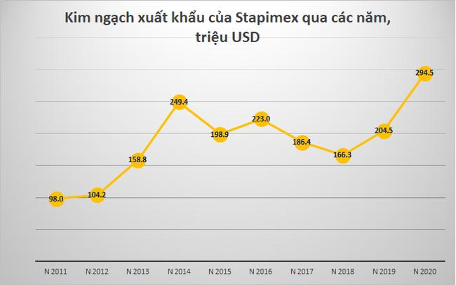 Sóc Trăng: Vượt mặt Minh Phú, Stapimex trở thành nhà xuất khẩu Tôm lớn nhất Việt Nam tháng 1/2021 - Ảnh 1.
