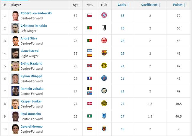 """Đua chiếc giày vàng châu Âu 2020/21: Ronaldo, Messi """"hít khói"""" Lewy - Ảnh 2."""