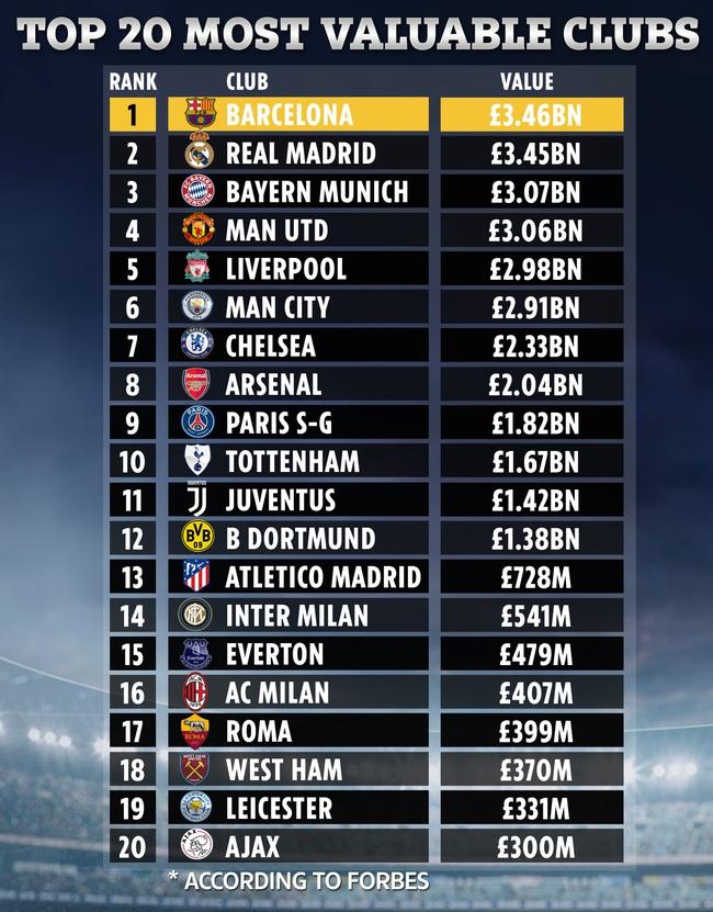 Top CLB đắt giá nhất thế giới: Barcelona lần đầu lên đỉnh - Ảnh 1.