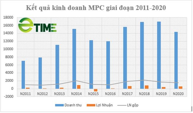 """Sau đại hạn, """"Vua tôm"""" Minh Phú đẩy mạnh hoạt động đầu tư - Ảnh 4."""