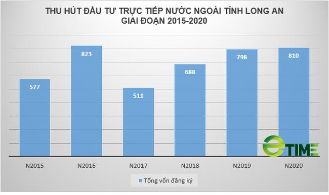 Long An: 3 tháng đầu năm hút gần 15 dự án FDI với tổng vốn 3,2 tỷ USD - Ảnh 2.