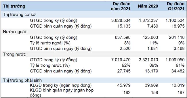 Chứng khoán HSC: Dự báo thị trường tăng mạnh, trình kế hoạch lợi nhuận đột biến 1.203 tỷ đồng - Ảnh 1.