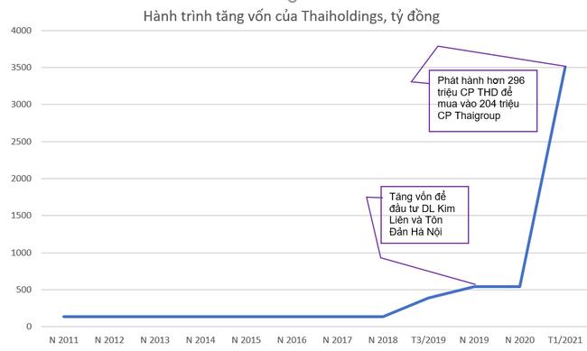 """Dấu ấn của bầu Thuỵ trên thương trường nhìn từ """"game"""" niêm yết Thaigroup - Ảnh 2."""