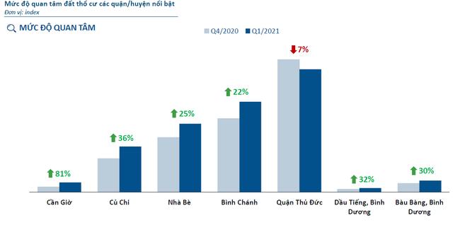 Top các địa phương có giá rao bán đất tăng vọt trong 1 năm qua - Ảnh 2.