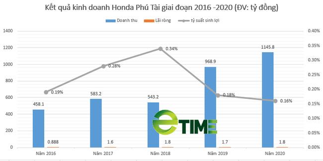 """Honda Phú Tài Hà Tĩnh: Doanh thu nghìn tỷ nhưng lợi nhuận """"teo tóp"""", nợ vay/vốn chủ """"xấp xỉ"""" 6 lần - Ảnh 3."""
