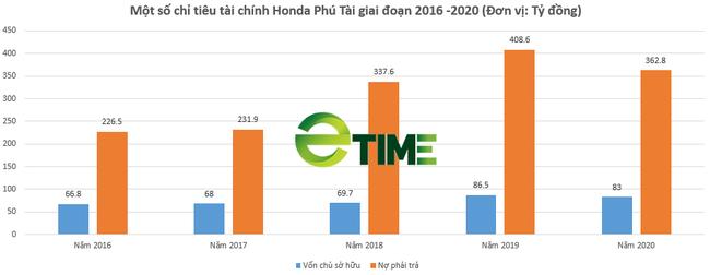 """Honda Phú Tài Hà Tĩnh: Doanh thu nghìn tỷ nhưng lợi nhuận """"teo tóp"""", nợ vay/vốn chủ """"xấp xỉ"""" 6 lần - Ảnh 4."""