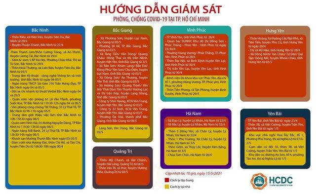 TP.HCM mở rộng danh sách khu vực cách ly người đến từ Hà Nội - Ảnh 3.