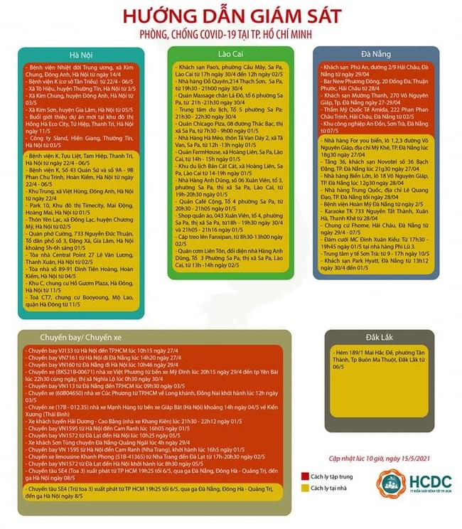 TP.HCM mở rộng danh sách khu vực cách ly người đến từ Hà Nội - Ảnh 2.