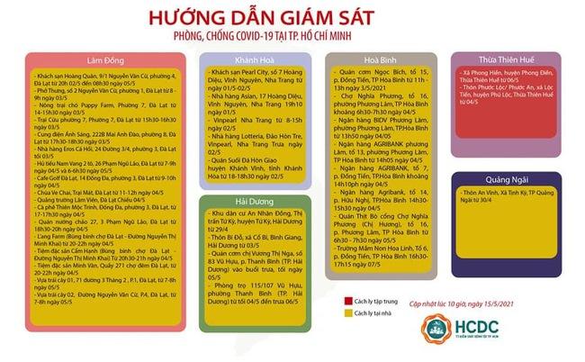 TP.HCM mở rộng danh sách khu vực cách ly người đến từ Hà Nội - Ảnh 4.