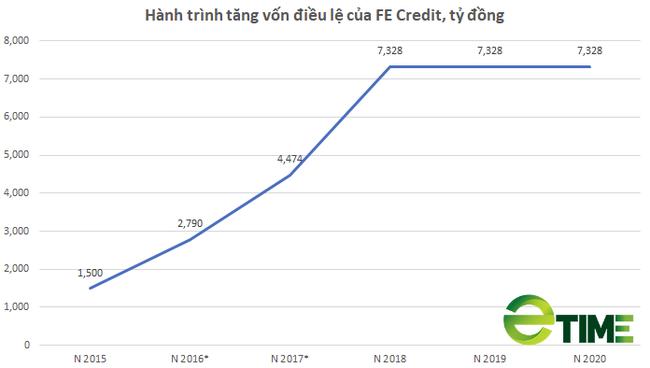 """[Biz Insider] """"Giải mã """"cách FE Credit tạo ra hơn nửa tỷ USD lợi nhuận chỉ trong 3 năm - Ảnh 1."""