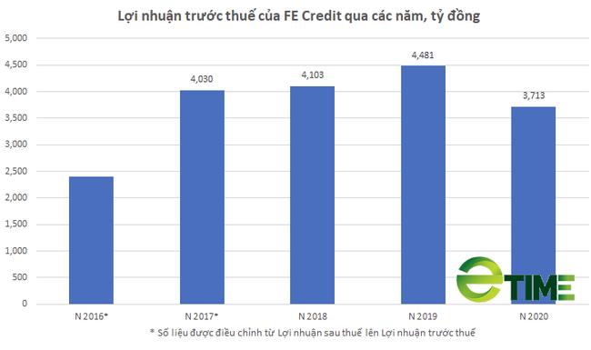 """[Biz Insider] """"Giải mã """"cách FE Credit tạo ra hơn nửa tỷ USD lợi nhuận chỉ trong 3 năm - Ảnh 5."""