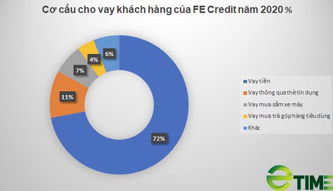 """[Biz Insider] """"Giải mã """"cách FE Credit tạo ra hơn nửa tỷ USD lợi nhuận chỉ trong 3 năm - Ảnh 3."""