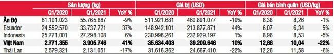 Quý 2, dự kiến xuất khẩu tôm và cá tra sẽ tăng lần lượt 10% và 7%  - Ảnh 2.