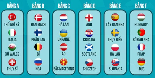 6 bảng đấu của VCK EURO 2020.