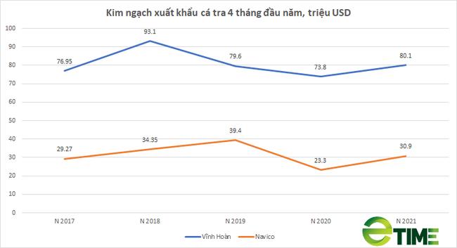 Xuất khẩu cá tra sang Mỹ phục hồi mạnh, doanh số xuất khẩu 4 tháng của Vĩnh Hoàn, Navico tăng vọt - Ảnh 2.