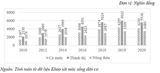Top 10 tỉnh thành có thu nhập bình quân đầu người cao nhất: Bất ngờ với TP. HCM và Hà Nội - Ảnh 1.