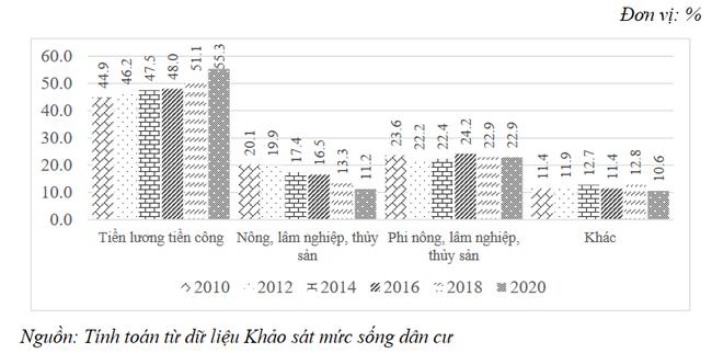 Top 10 tỉnh thành có thu nhập bình quân đầu người cao nhất: Bất ngờ với TP. HCM và Hà Nội - Ảnh 3.