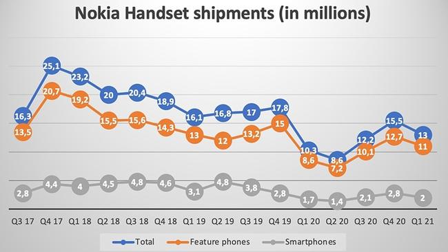 Ra mắt hàng loạt siêu phẩm, Nokia dần lấy lại vị thế trước Samsung và Apple - Ảnh 1.