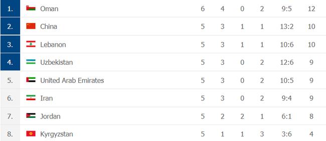 BXH các đội nhì bảng tại vòng loại World Cup 2022: ĐT Việt Nam rộng cửa đi tiếp - Ảnh 2.