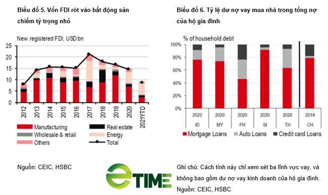 HSBC đưa ra cảnh báo với lĩnh vực bất động sản Việt Nam - Ảnh 1.