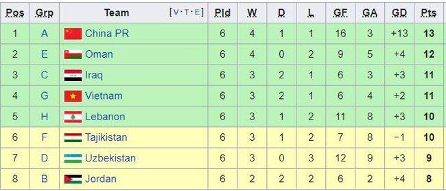 Bốc thăm chia bảng Vòng loại thứ 3 World Cup 2022 diễn ra khi nào, ở đâu? - Ảnh 2.