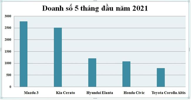 """Loạt sedan hạng C """"thay áo mới"""", khách Việt ngóng chờ - Ảnh 7."""