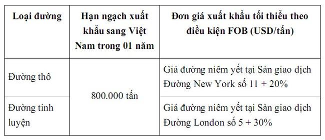 Nội dung Đề xuất cam kết giá của ngành mía đường Thái Lan