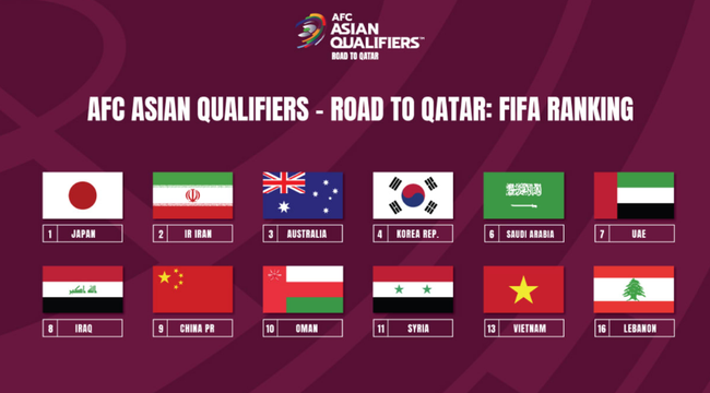 Thứ hạng châu Á của 12 đội tham dự vòng loại thứ 3 World Cup 2022.