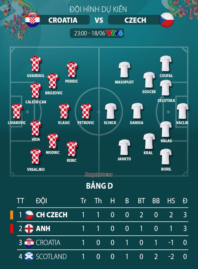 Xem trực tiếp Croatia vs CH Czech trên VTV6 - Ảnh 2.
