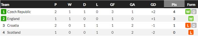 Kết quả, BXH EURO ngày 19/6: Croatia bất lực trước CH Czech - Ảnh 4.