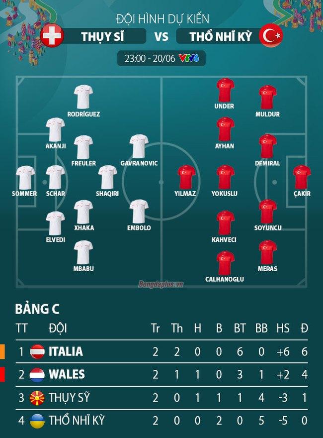 Link xem trực tiếp Thụy Sĩ vs Thổ Nhĩ Kỳ 23h00, bảng A EURO 2020 - Ảnh 2.