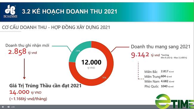 ĐHĐCĐ Xây dựng Hòa Bình: Cơ sở quan trọng để HBC đưa ra kế hoạch lợi nhuận tăng trưởng 180%? - Ảnh 1.