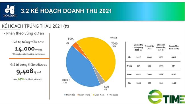 ĐHĐCĐ Xây dựng Hòa Bình: Cơ sở quan trọng để HBC đưa ra kế hoạch lợi nhuận tăng trưởng 180%? - Ảnh 2.