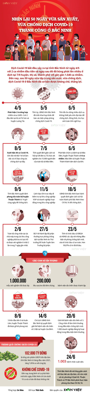Infographic: Nhìn lại 50 ngày vừa sản xuất, vừa chống dịch thành công ở Bắc Ninh - Ảnh 1.