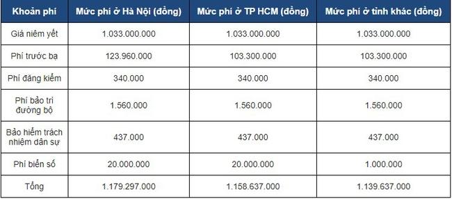 VinFast Lux A2.0 sau 2 năm lăn bánh mất giá bao nhiêu? - Ảnh 3.